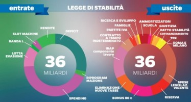 """""""Legge di stabilità 2015"""": la risposta del Mef alle osservazioni di Bruxelles"""