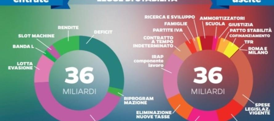Ddl. stabilità: Padoan, al via misure per favorire l'attivazione di mutui degli Enti Locali per favorire gli investimenti pubblici