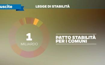 """""""Legge di stabilità"""": Fassino, """"bene la riduzione del Patto, ora semplificare fisco locale"""""""