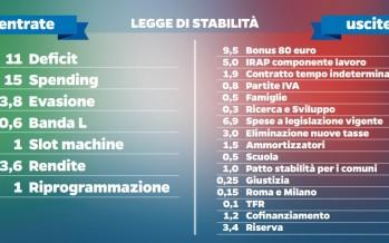 """Personale Enti Locali: il """"Ddl. Stabilità"""" proroga il blocco economico della contrattazione nazionale anche per il 2015"""