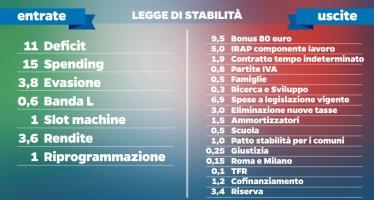 """""""Ddl. Stabilità 2015"""": Anci, """"bene le modifiche ma il taglio delle risorse è ancora eccessivo"""""""